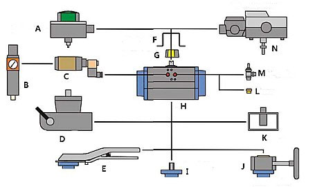 Technova SBP Butterfly Valve Mounting Options Diagram
